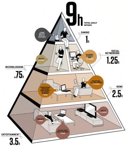 Cómo Comportarse: Reglas de Etiqueta en la Era de la Información - Dieta Digital (Wired. Ilustración: Jason Lee)