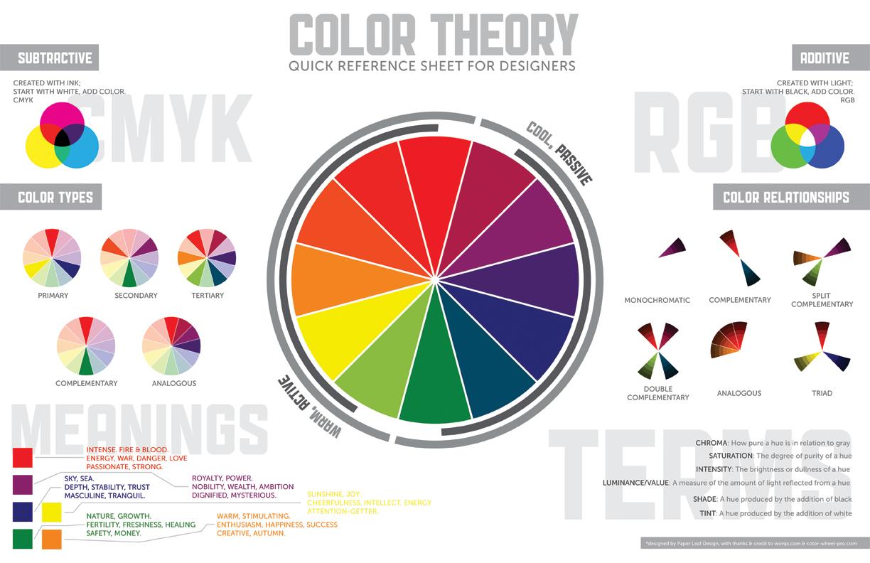 Teoría del Color: Glosario y Términos Generales