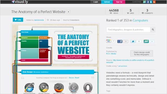 Infografia: Anatomía de un buen sitio web