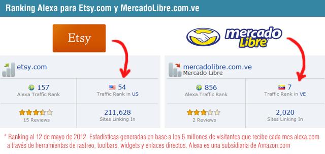 Ranking Alexa para sitios de comercio electrónico Etsy y MercadoLibre