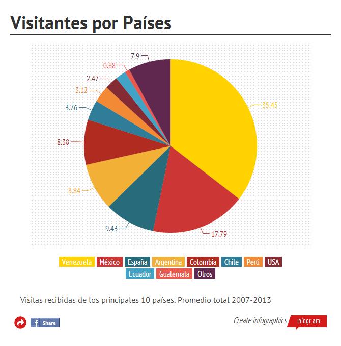 Cantidad de Visitantes por Países (click en la imagen para ir al gráfico interactivo)