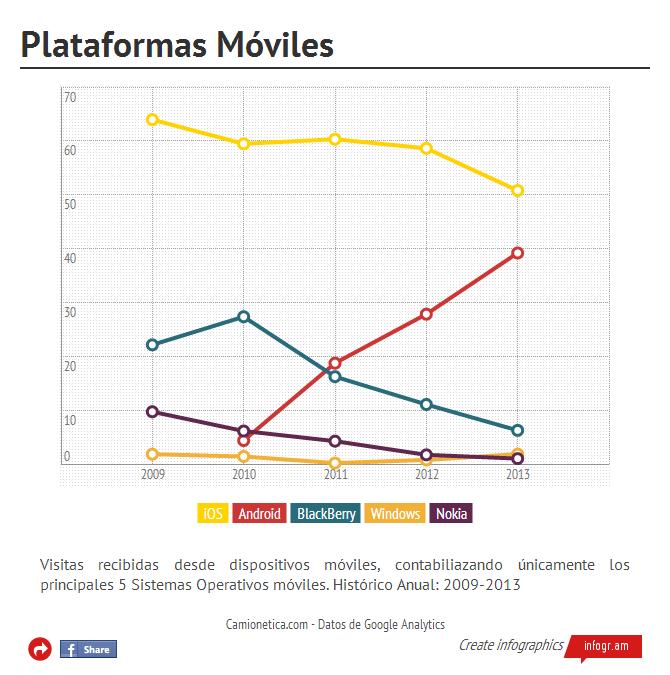 Índice de Visitas desde las 5 principales plataformas móviles (click en la imagen para ir al gráfico interactivo)