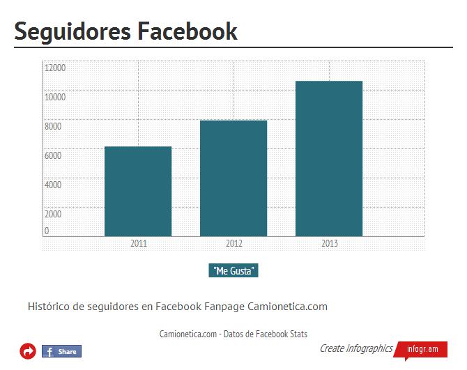 Seguidores en Facebook (click en la imagen para ir al gráfico interactivo)