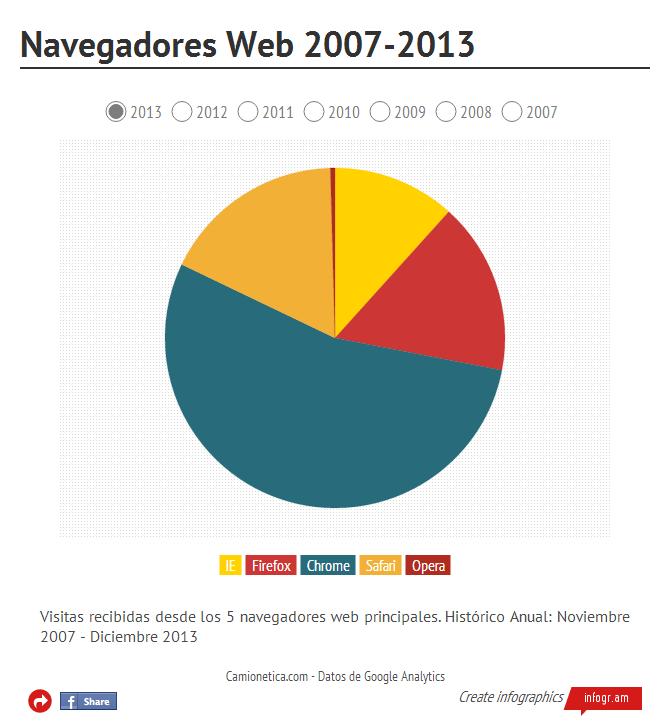 Índice de visitas desde los principales navegadores. Histórico comparativo 2007-2013 (click en la imagen para ir al gráfico interactivo)