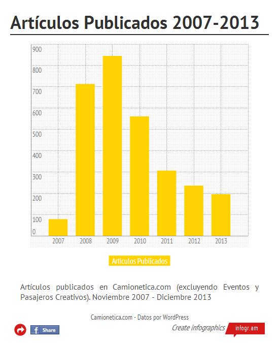 Cantidad de Artículos Publicados 2007-2013 (click en la imagen para ir al gráfico interactivo)