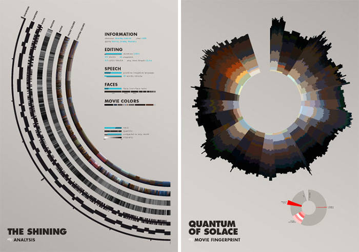 Cinemetrics: Posters por Frederic Brodbeck