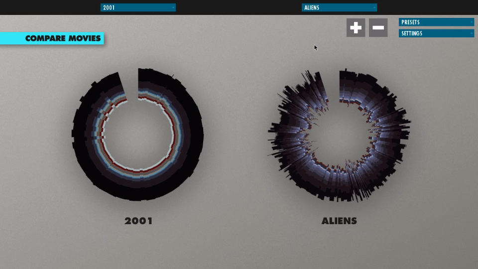 "Cinemetrics - Visualizacion de Data en Cine: Comparativa de ""2001: Una Odisea del Espacio"" y ""Aliens"""
